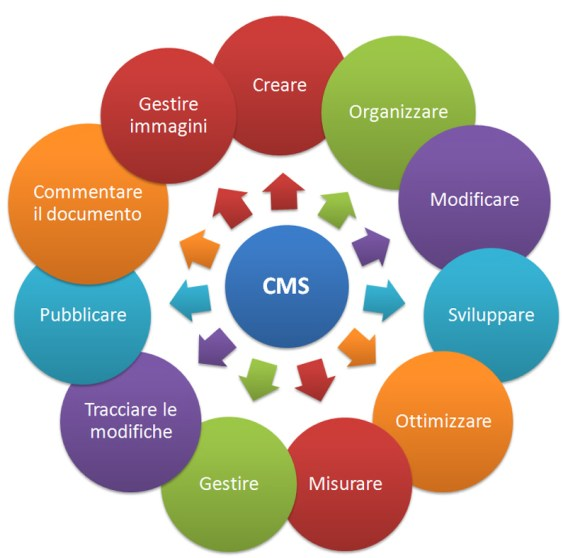 cms per sito gratis