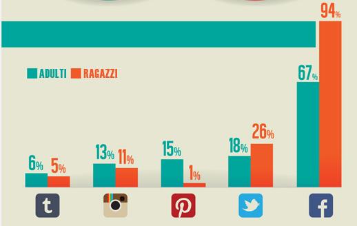 social media principali adulti ragazzi