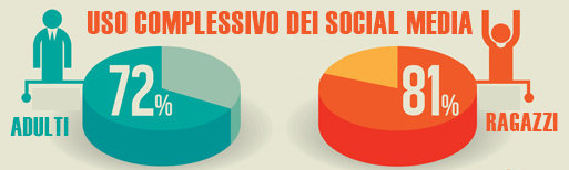 uso social media