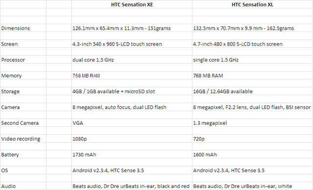 HTC Sensation XE Vs. HTC Sensation XL