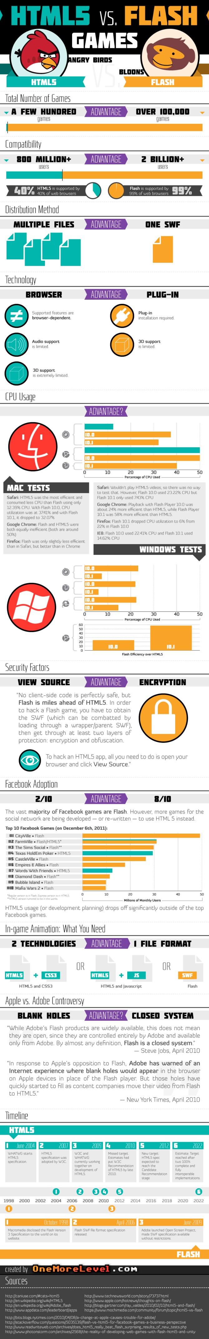 HTML5 vs Flash Games