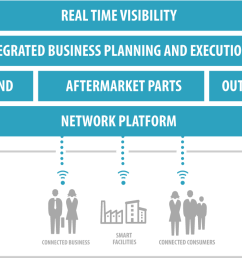 one networks marries planning and execution applications into one console to provide end to end supply chain visibility for course correction thereby  [ 1400 x 715 Pixel ]