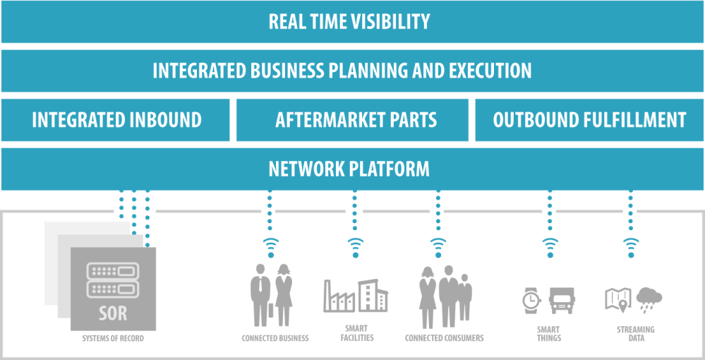 medium resolution of one networks marries planning and execution applications into one console to provide end to end supply chain visibility for course correction thereby