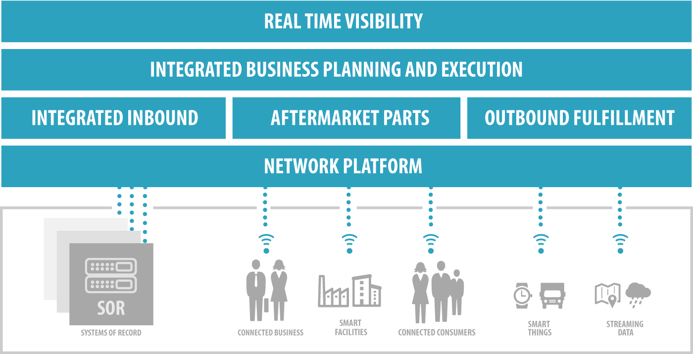 hight resolution of one networks marries planning and execution applications into one console to provide end to end supply chain visibility for course correction thereby