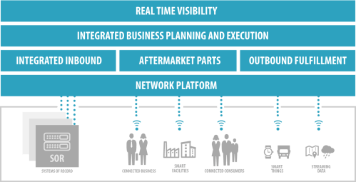small resolution of one networks marries planning and execution applications into one console to provide end to end supply chain visibility for course correction thereby