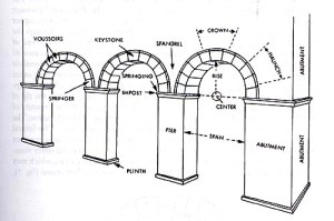 Arches and Vaults