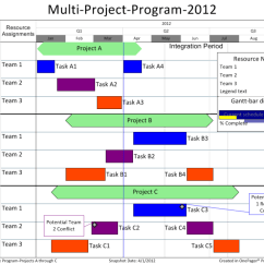 Swim Lane Diagram In Ppt Vw Jetta Mk4 Radio Wiring Swimlanes | Onepager Blog