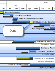 Ppt also building gantt charts in powerpoint think again onepager blog rh