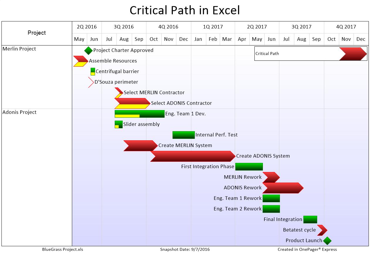 Project Visualization