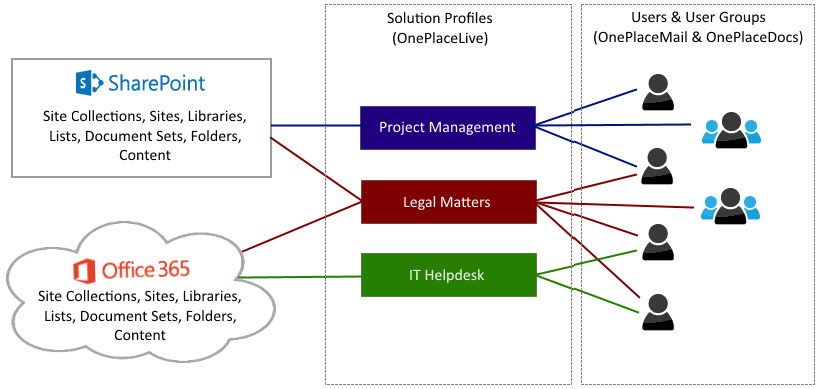 solution-profiles-business-system-focus-diagram