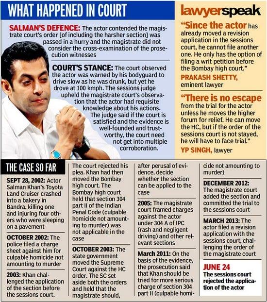 Salman Khan's Crimes in Court