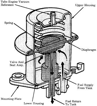 The difference between throttle body and mulit-point injection