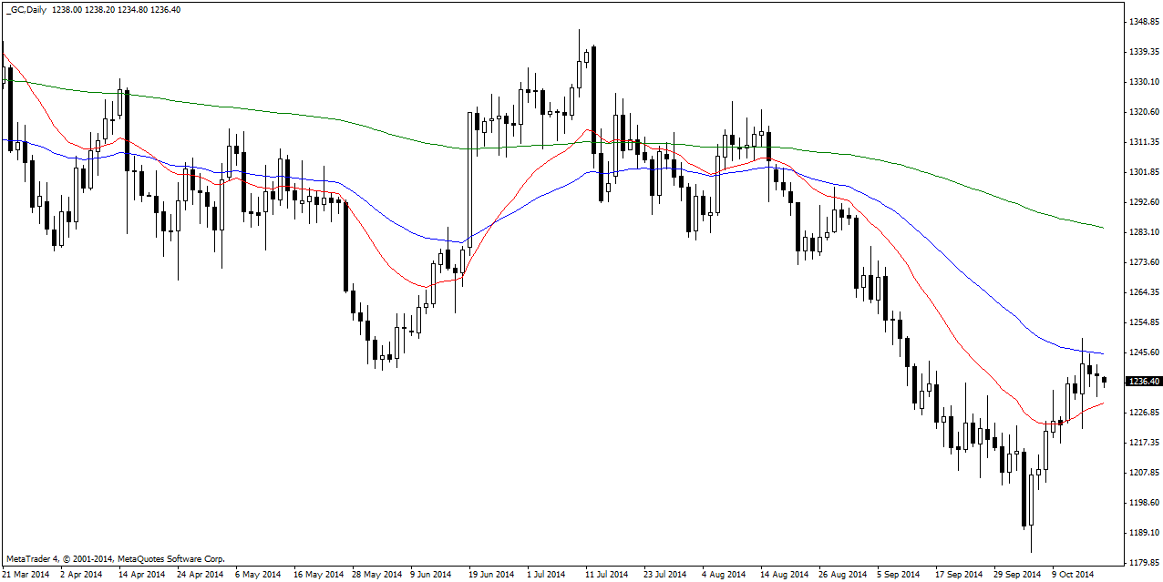 Monday October 20: OSB Daily Technical Analysis