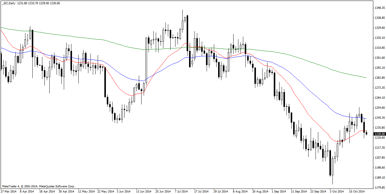 Friday October 24: OSB Daily Technical Analysis