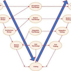 Model In Software Testing V Diagram Delco Alt Wiring Requirements Analysis System Design Architecture