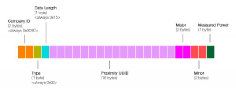 20151209-ibeacon-bytes