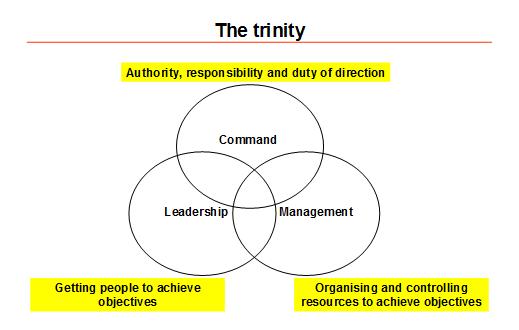 Figure 1 - The trinity