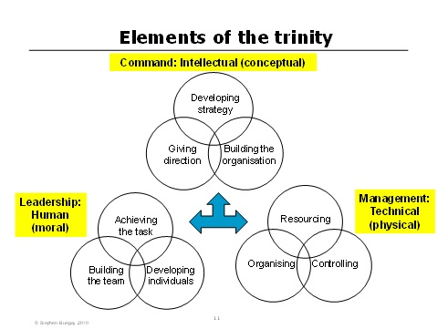 Figure 2 - Elements of the trinity