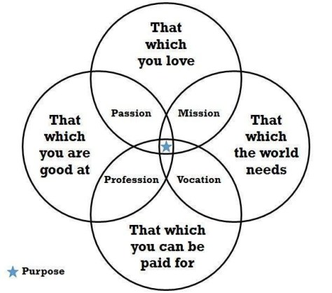 Purpose, passion, profession, mission, vocation