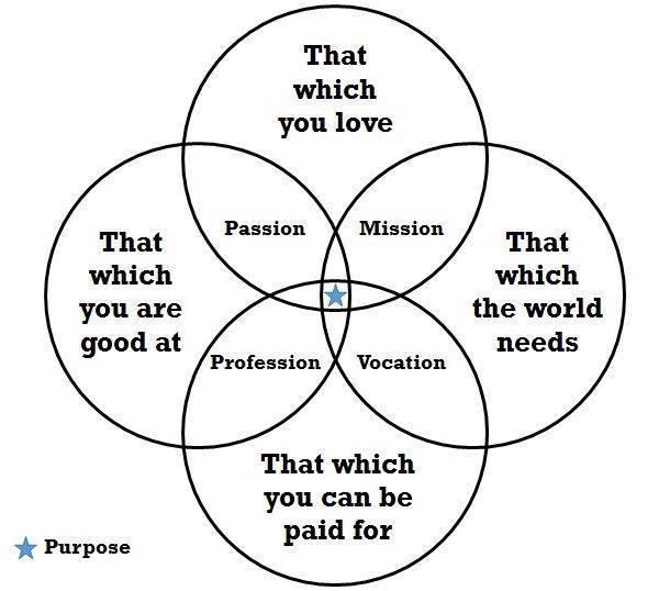 Purpose, passion, profession, mission, vocation