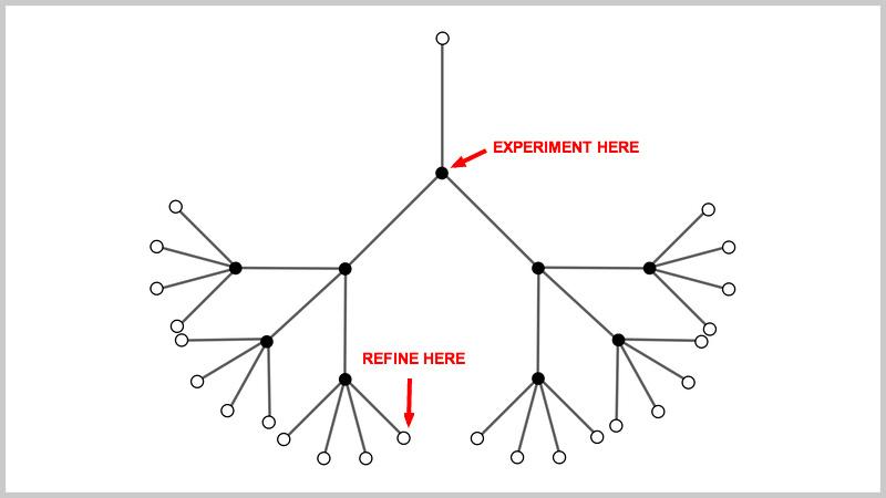 Design Principles for Wireframing