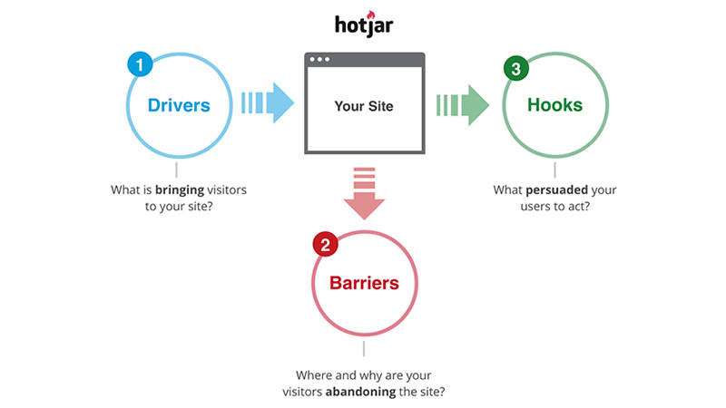 hotjar How to Get the Big Picture of Your Site's User Experience — A Three-Step Approach