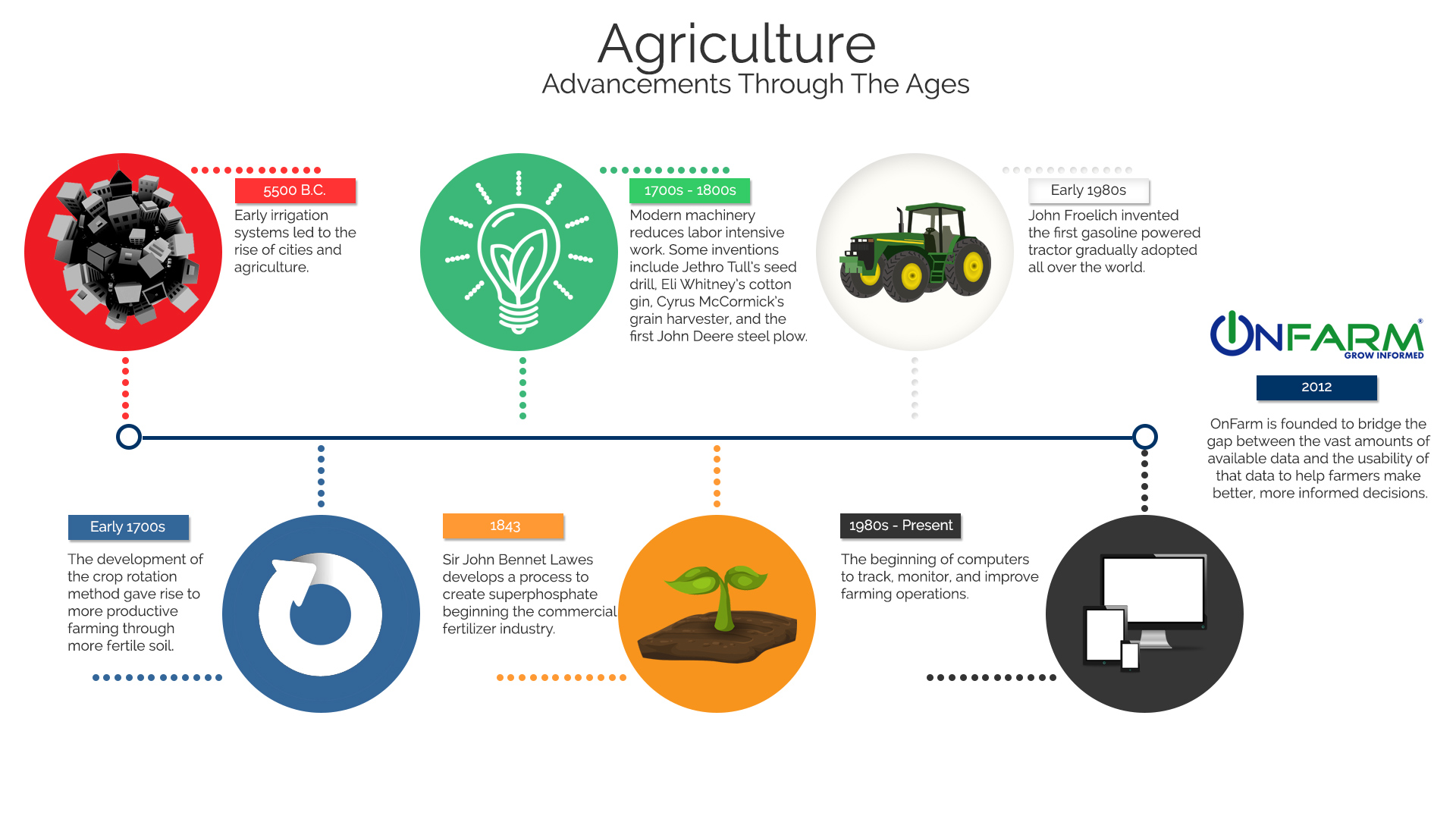 hight resolution of agriculture advancements through the ages