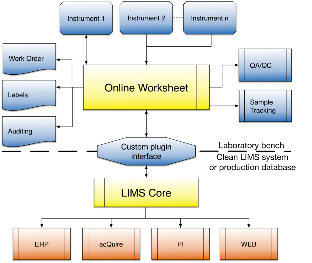 Lims Advantages And Lab Automation Benefits