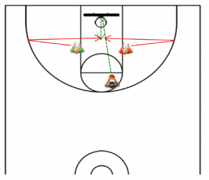 The Only 3 Rebounding Drills You Need