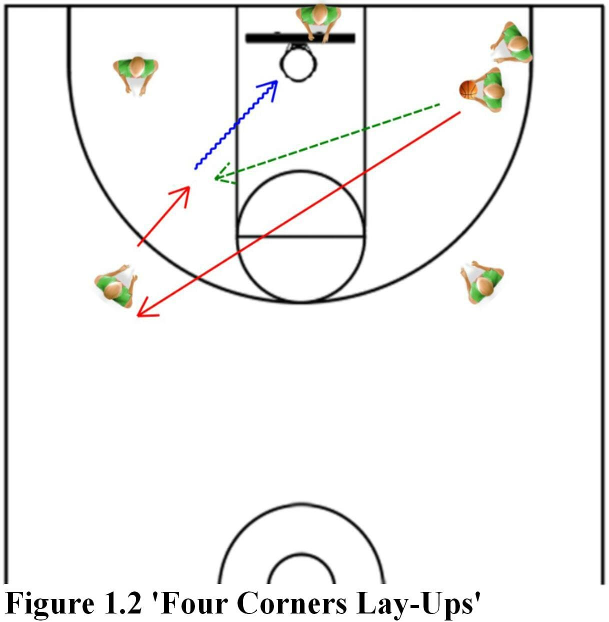 Effective Basketball Drills To Get Your Players Ready For