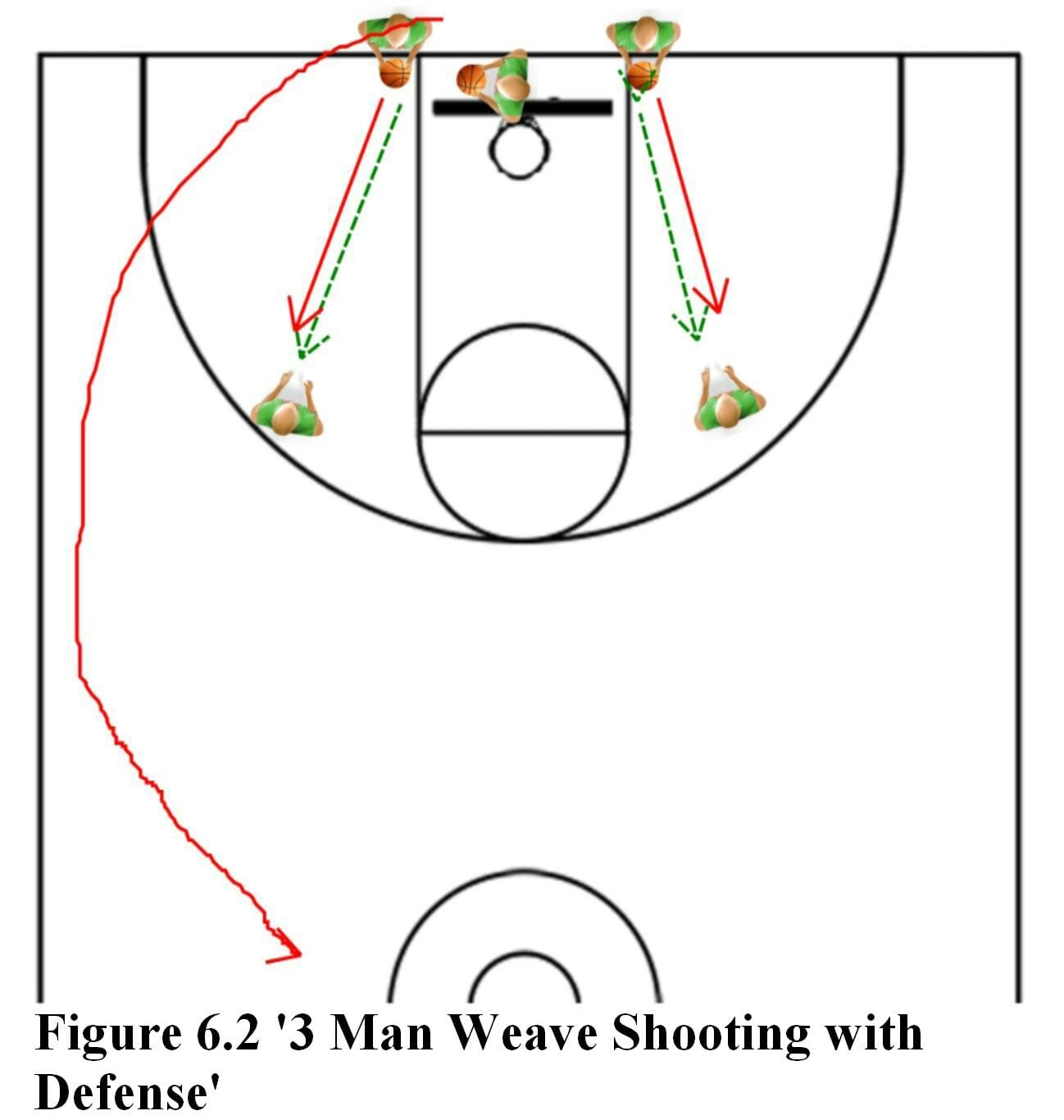 hight resolution of 3 man weave shooting with defense basketball guiding a basketball shooting percentage