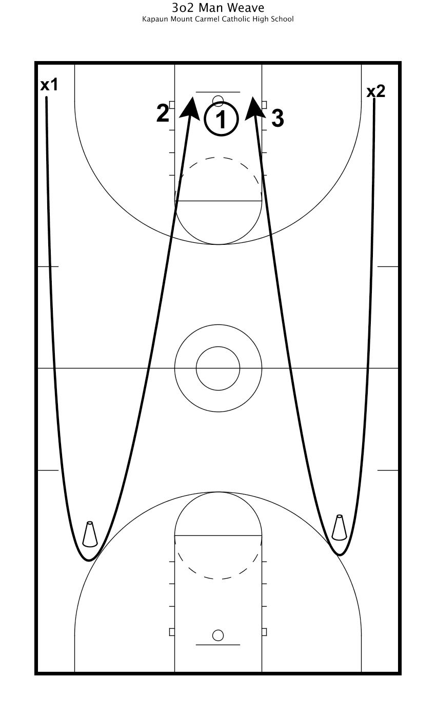 3o2 Man Weave Basketball Drill