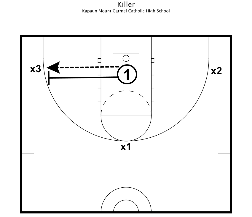 Killer Basketball Drills