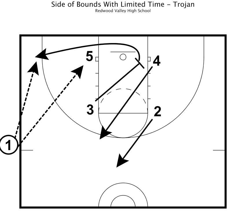 Basketball Practice Plan Spotlight: 3-Time State