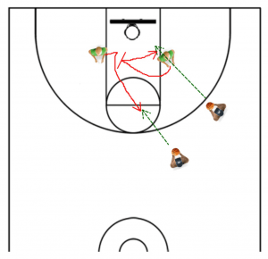The '11 Drill' for Post Offense