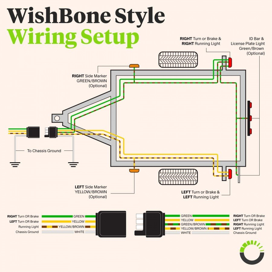 medium resolution of 25ft 4ft 18awg wire 4 way flat trailer wiring harness accepscbl01054 way flat 25ft male 4ft