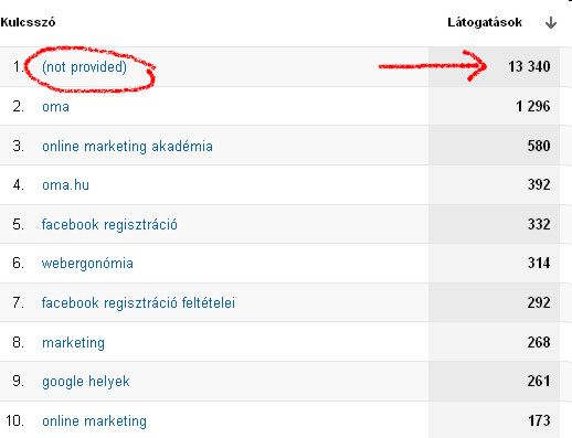 Not provided = nem kötöm az orrodra! – Google Analytics