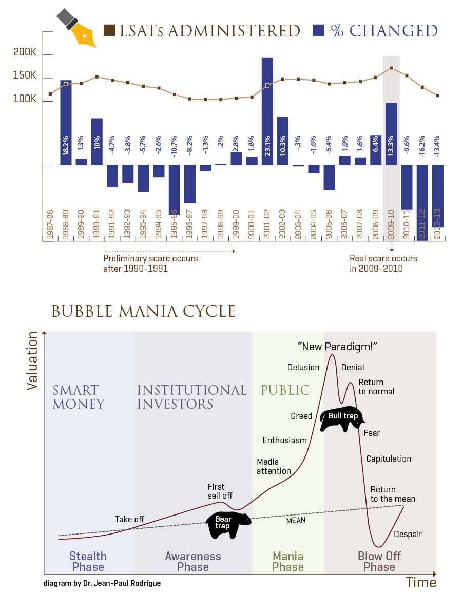 1_LawSchool_BubbleMania