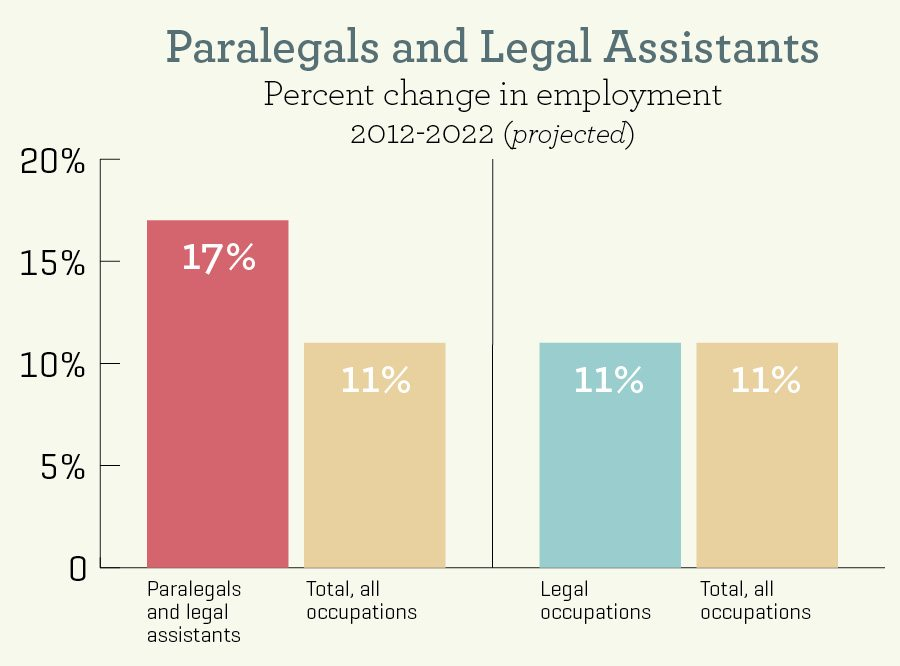 The Growing Demand For Paralegals