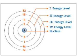 The movement of electrons around the nucleus and the energy levels | Science online