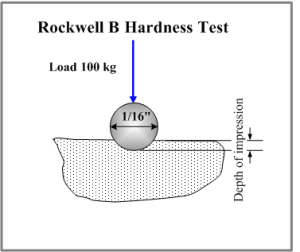 The hardness of materials and life applications on it