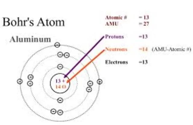 Atomic emission spectra , Bohr's atomic theory & Wave