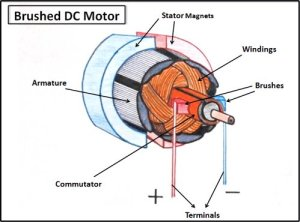 DC motor uses , structure & How to increase the efficiency of rotation of electric motor