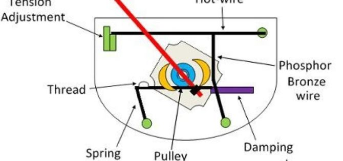 properties of the alternating current hot wire ammeter uses