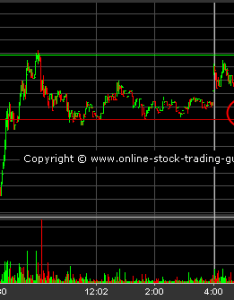 Intraday trading strategies days also using prior support levels rh online stock guide