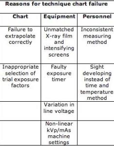 Table reasons for technique chart failure also veterinary imaging associates rh online vets