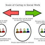 diagram of Praxis of intervention in social care