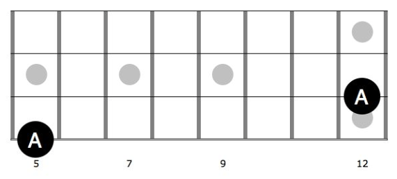 4. 7 frets to the right, 1 string towards the floor