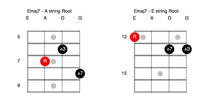 E major 7 Bass Guitar Double Stops
