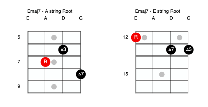 E major 7 Bass Guitar Double Stops